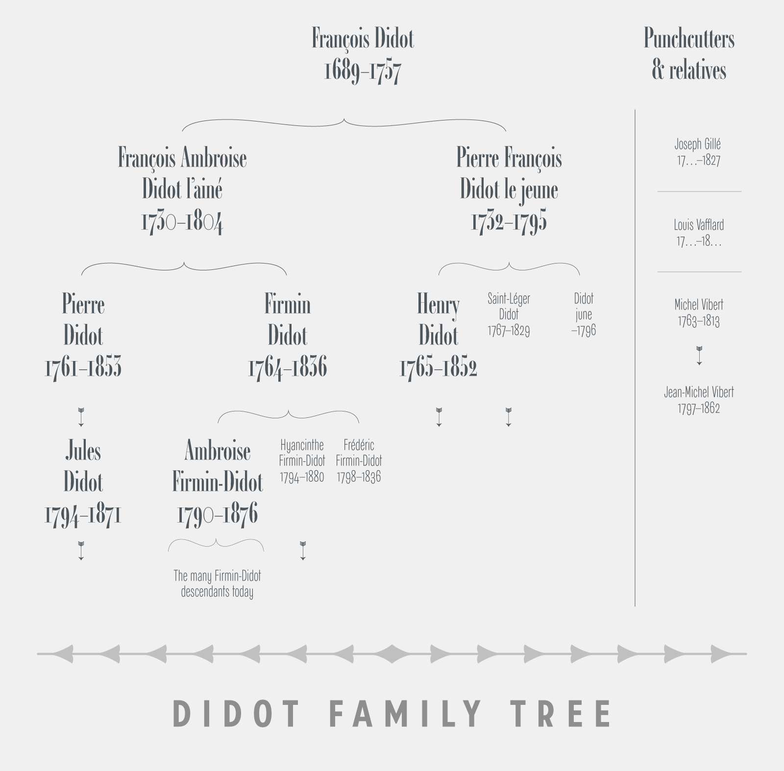 Ambroise Pro by Jean Francois Porchez: Didot family tree
